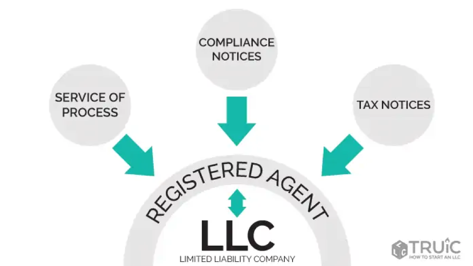 What does a Registered Agent Do?